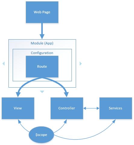 Understanding AngularJS – Simple Example - Mike Barlow (BarDev)